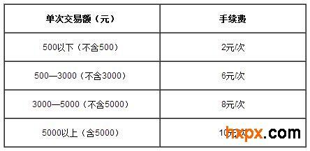 2014年GRE考试费用
